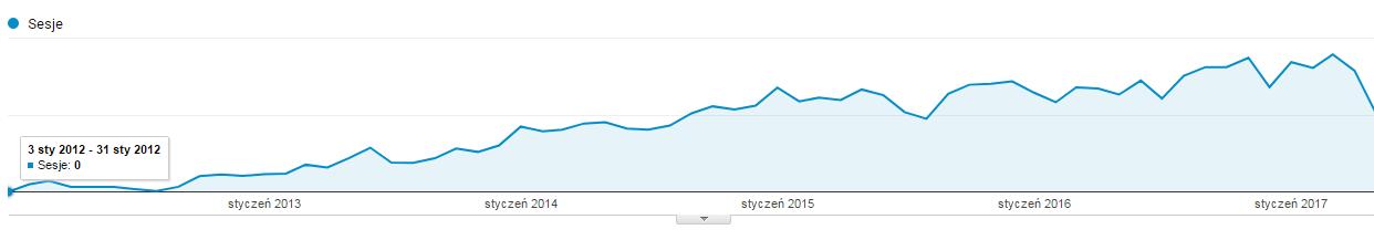 Statystyki od 2012 roku